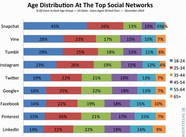 Race of Social Media