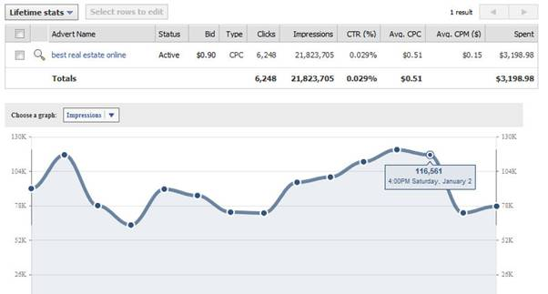 How To Boost Your Facebook Ads statistics