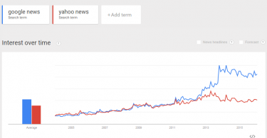 Google News VS Yahoo News Comparison chart