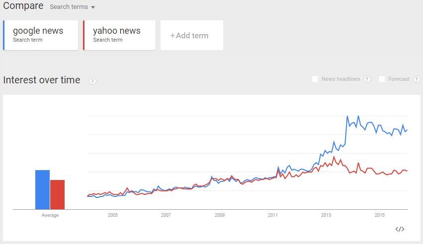 Google News VS Yahoo News Comparison chart