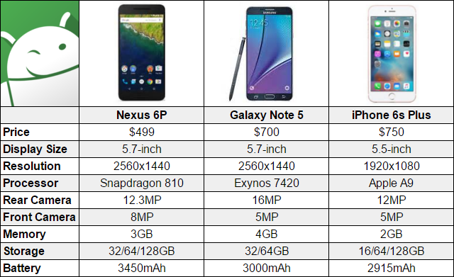 Google Nexus VS iPhone 6 Comparison Chart