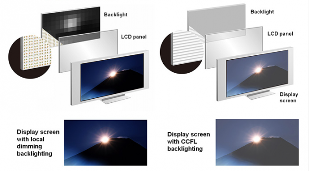What is Difference Between LCD And LED Technology