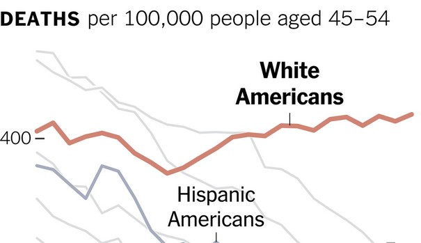 Reason behind White Death rates rising