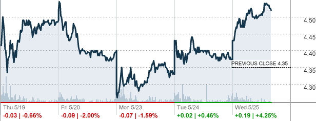 Today's Highest Stock ArcelorMittal NYSE MT
