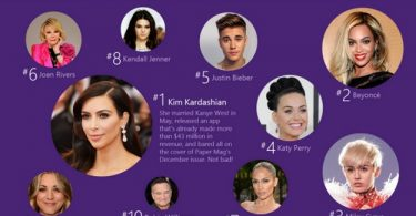 Google Most Searched Celebrities 2016