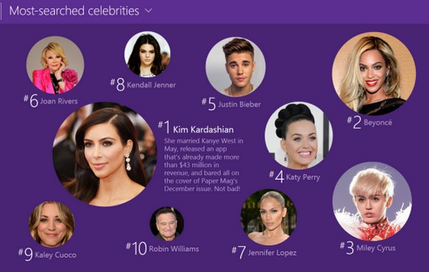 Google's Most Searched Celebrities of 2016 Were…