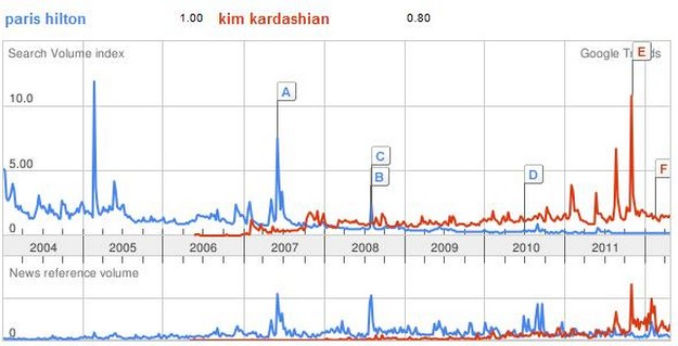 Google trends: Kim Kardashian and Paris Hilton